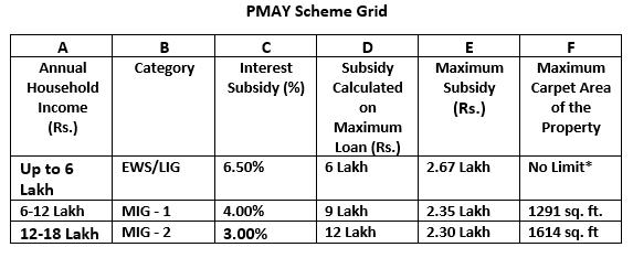 PMAY Grid